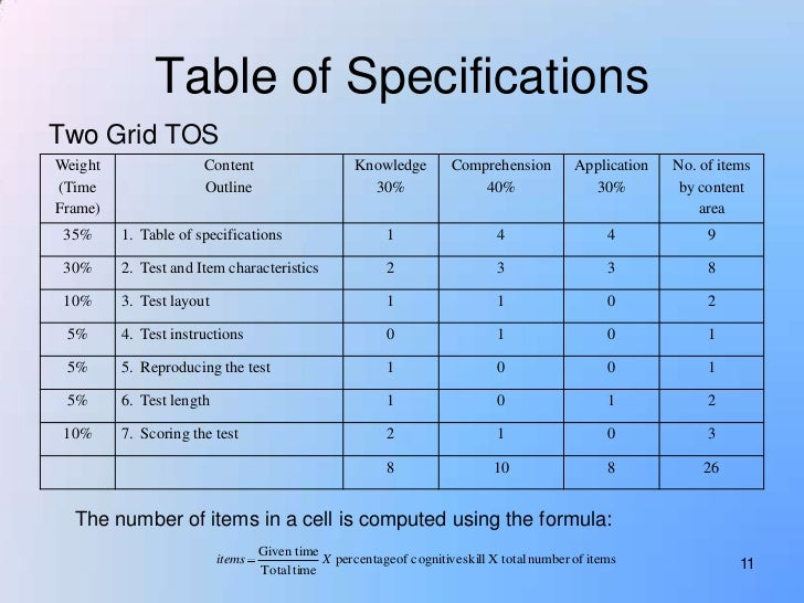 table of specification in education in english Specification describes format for storing acpi tables in an implementation of   intel® platform innovation framework for efi acpi table storage specification.