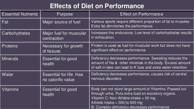 Effects of Diet on Performance Essential Nutrients Purpose Effect on Performance Fat Major source of fuel Various sports r...