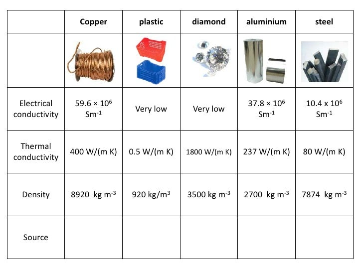 Lesson 4 physical properties of materials and their uses for Use of waste material