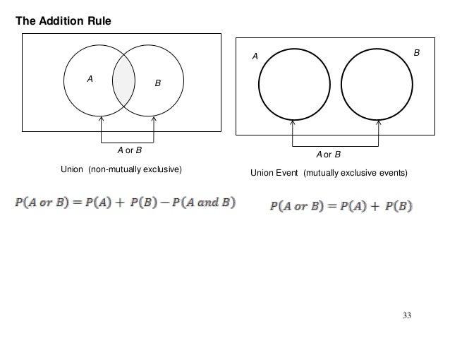 Addition Rule Venn Diagram Residential Electrical Symbols