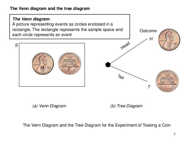 Intro to probability 7 the venn diagram and the tree ccuart Image collections