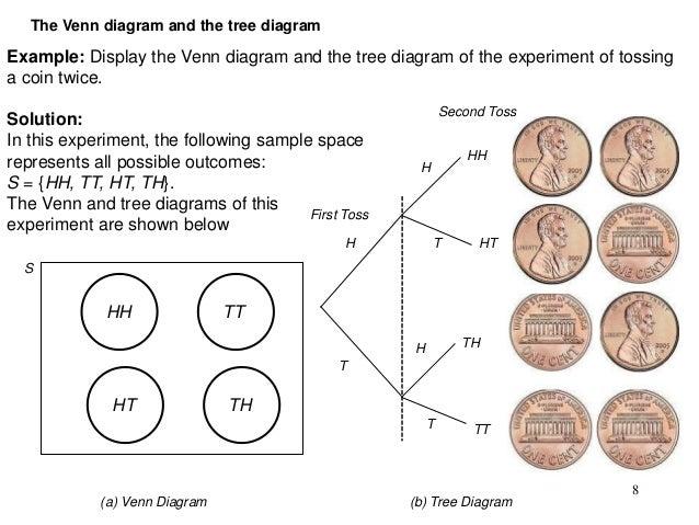 How To Find Probability In Venn Diagram Vaydileforic