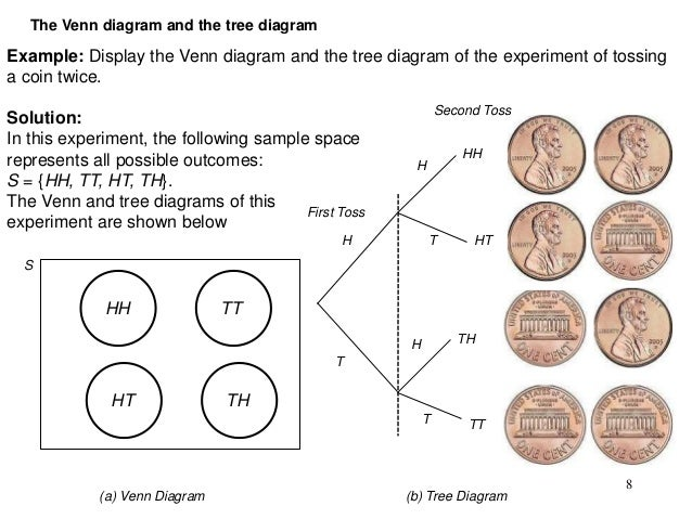 Intro to probability 8 the venn diagram and the tree ccuart Choice Image