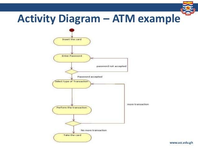 Lesson 4 System Modeling