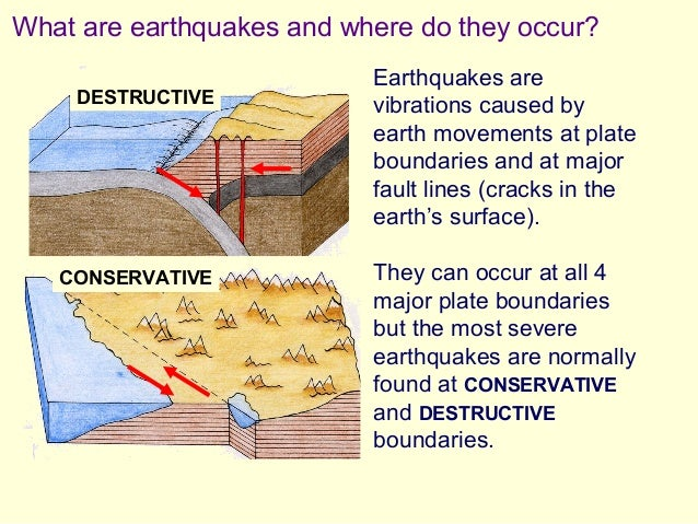 how to draw an earthquake