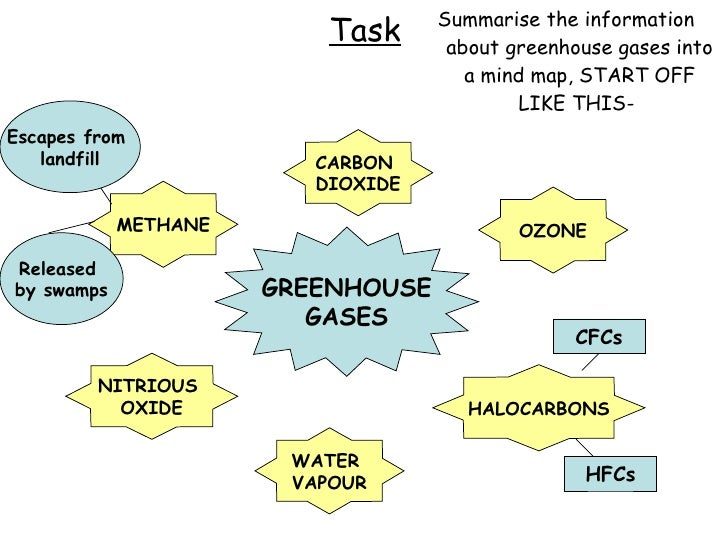 Lesson4greenhousegases climate and change edexcel gcse geography b 12 ccuart Gallery