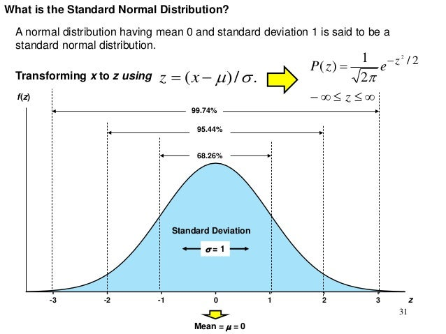 Probability distributions for continuous variables 31 what is the standard normal distribution publicscrutiny Images