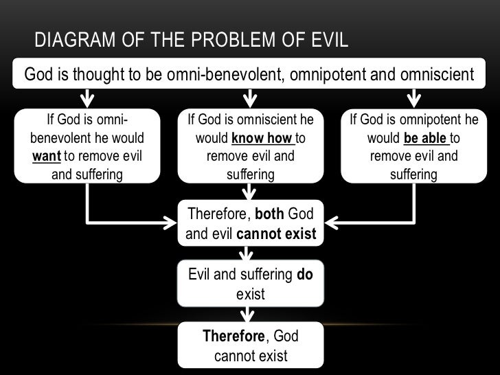 he problem of evil essay Free essay: the problem of evil in philosophy i was always raised to believe that there is a god in the world who is responsible for everything that happens.