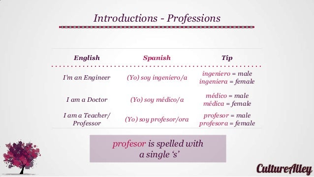 Basic spanish lesson 5 introduce yourself and make new friends did solutioingenieria Images