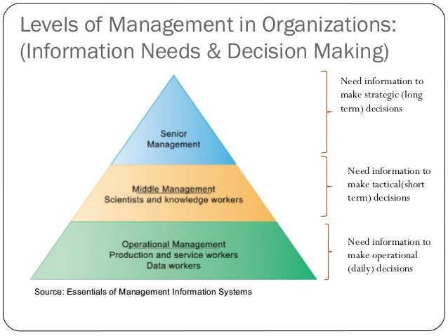 three levels of information management Levels of management • refers to a line of demarcation between various managerial positions in an organization • the level of management determines.