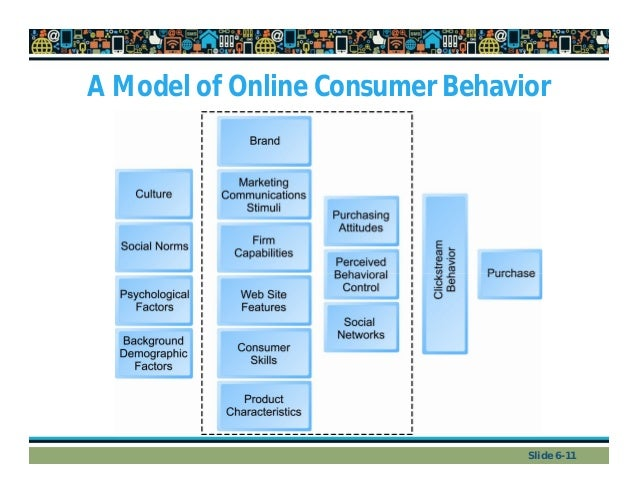 consumer behavior and marketing concepts paper A study on factors influencing consumer buying behavior marketing personnel are concepts and methods of investigation provided by behavioral.