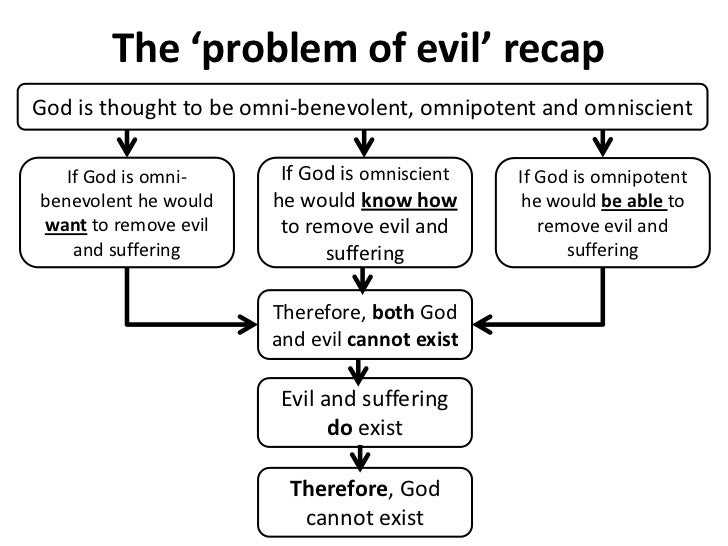 problem of evil essay plan Phil 201 study guide lesson 20 the problem of evil study guide lesson 20: the problem of evil points: explain the distinction between moral and natura.