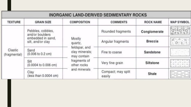 What does inorganic land derived mean — pic 2