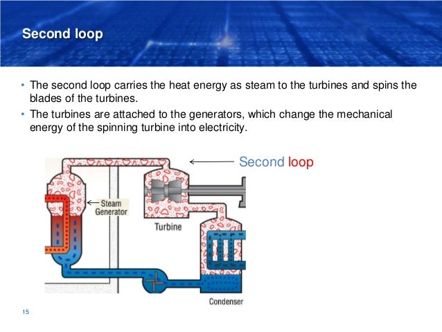 Second loop • The second loop carries the heat energy as steam to the turbines and spins the blades of the turbines. • The...