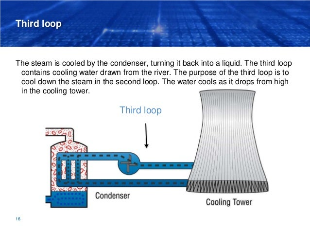 Third loop The steam is cooled by the condenser, turning it back into a liquid. The third loop contains cooling water draw...