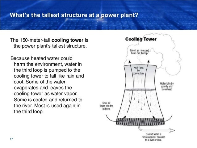 What's the tallest structure at a power plant? The 150-meter-tall cooling tower is the power plant's tallest structure. 17...