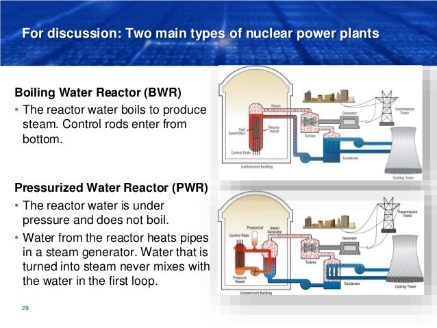 For discussion: Two main types of nuclear power plants Boiling Water Reactor (BWR) • The reactor water boils to produce st...