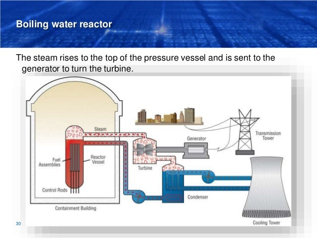 Boiling water reactor The steam rises to the top of the pressure vessel and is sent to the generator to turn the turbine. ...
