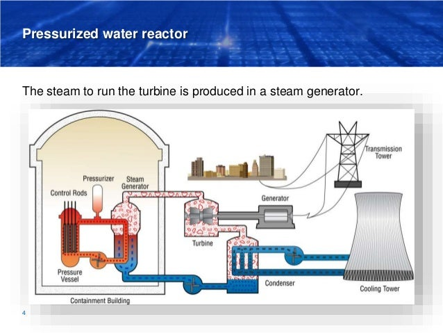 Pressurized water reactor The steam to run the turbine is produced in a steam generator. 4