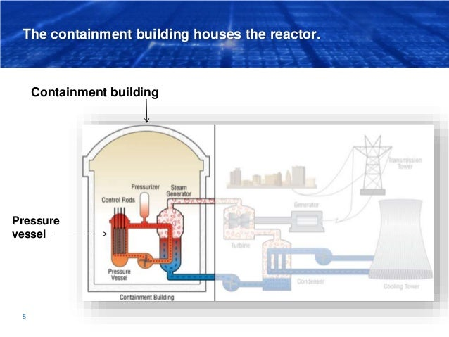 The containment building houses the reactor. Containment building 5 Pressure vessel