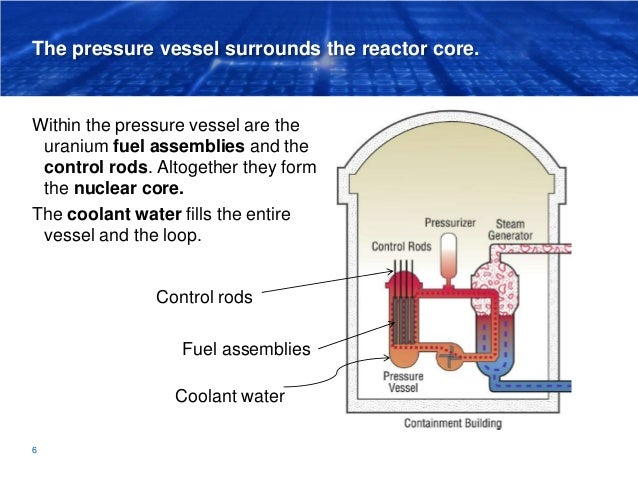The pressure vessel surrounds the reactor core. Within the pressure vessel are the uranium fuel assemblies and the control...