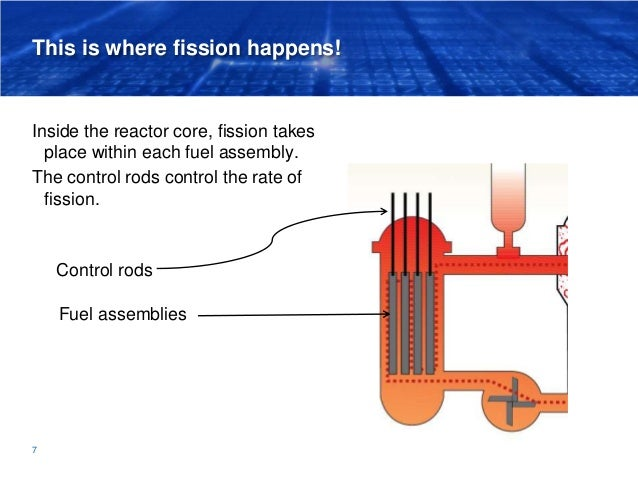 This is where fission happens! Inside the reactor core, fission takes place within each fuel assembly. The control rods co...