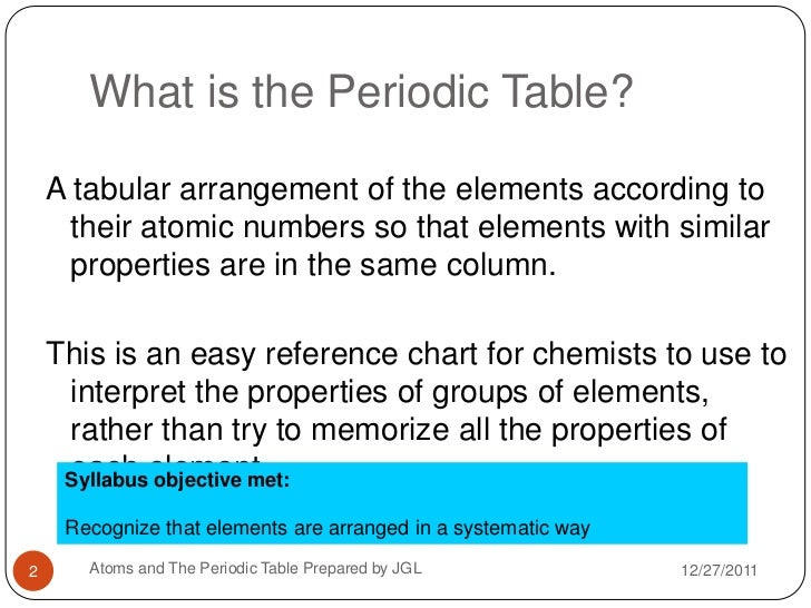 Periodic table introduction activity gallery periodic table and periodic table introduction lesson gallery periodic table and a brief introduction to the periodic table the urtaz Choice Image
