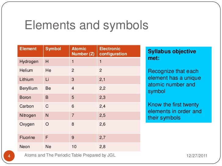 A brief introduction to the periodic table elements and symbols urtaz Images