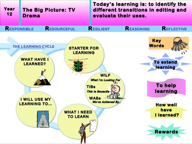 Today's learning is: to identify theYear    The Big Picture: TV            different transitions in editing and 12     Dra...