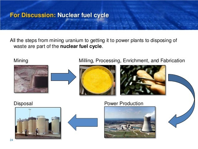 understanding how nuclear energy is harnessed Chapter 4 earth's resources  harnessing the sun's energy to produce heat or electricity is  what is a problem associated with increased use of nuclear energy.