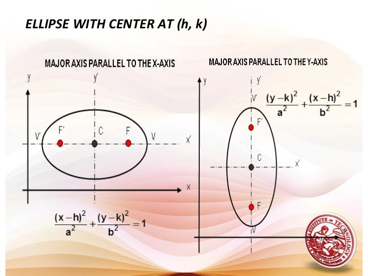 Lesson 9 Conic Sections Ellipse