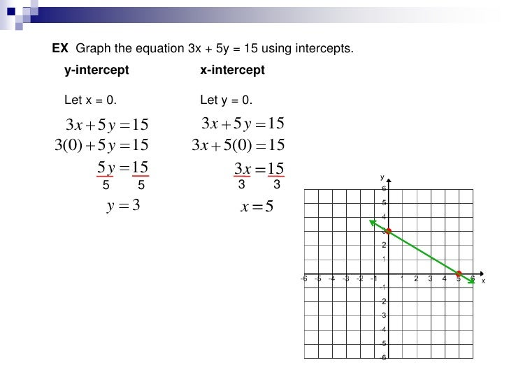 Lesson graphing using intercepts