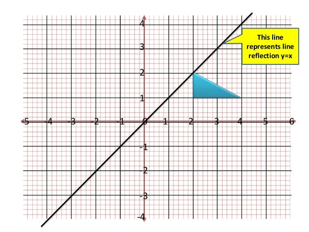Lesson on line of reflection y =x