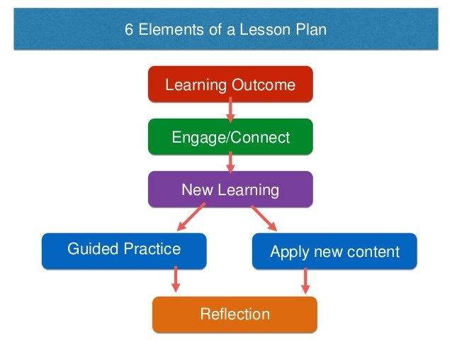6 Elements of a Lesson Plan Learning Outcome Engage/Connect New Learning Guided Practice Apply new content Reflection