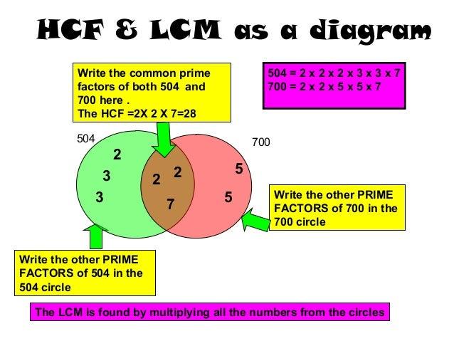 Lesson Plan Multiple And Factorsppt V 3