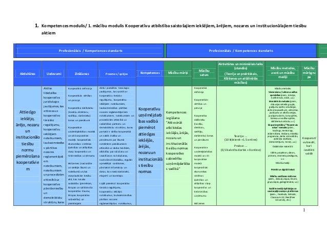 1 1. Kompetences modulis/ 1. mācību modulis Kooperatīvu atbilstība saistošajiem iekšējiem, ārējiem, nozares un institucion...