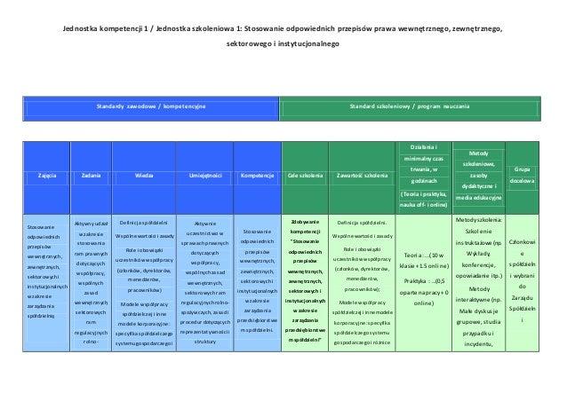 Jednostka kompetencji 1 / Jednostka szkoleniowa 1: Stosowanie odpowiednich przepisów prawa wewnętrznego, zewnętrznego, sek...