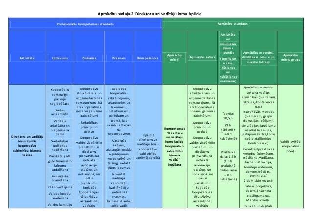 Apmācību sadaļa 2: Direktoru un vadītāju lomu izpilde Profesionālās kompetences standarts Apmācību standarts Aktivitāte Uz...