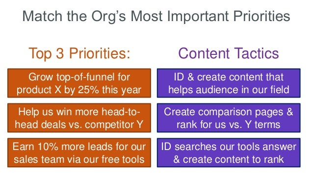 Match the Org's Most Important Priorities Grow top-of-funnel for product X by 25% this year Help us win more head-to- head...