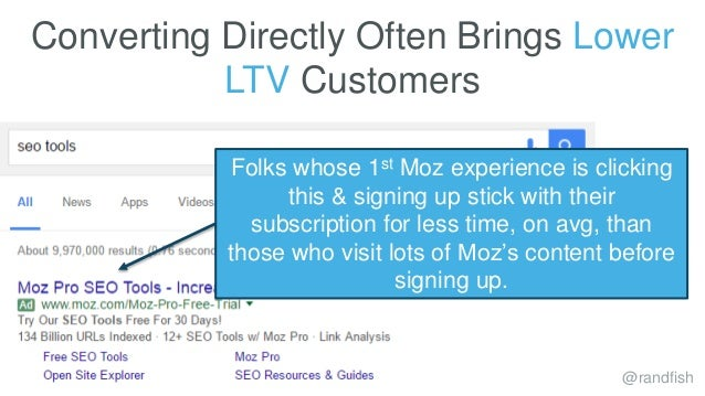 Converting Directly Often Brings Lower LTV Customers @randfish Folks whose 1st Moz experience is clicking this & signing u...