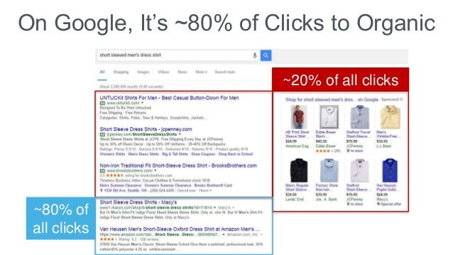 On Google, It's ~80% of Clicks to Organic ~20% of all clicks ~80% of all clicks