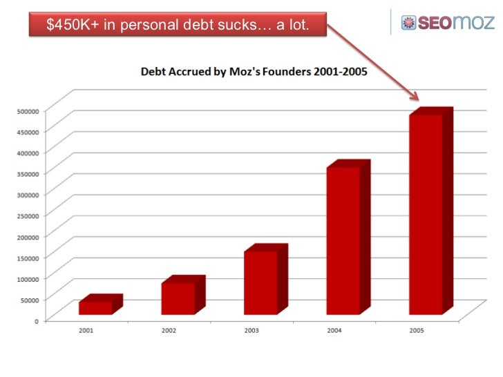 $450K+ in personal debt sucks… a lot.