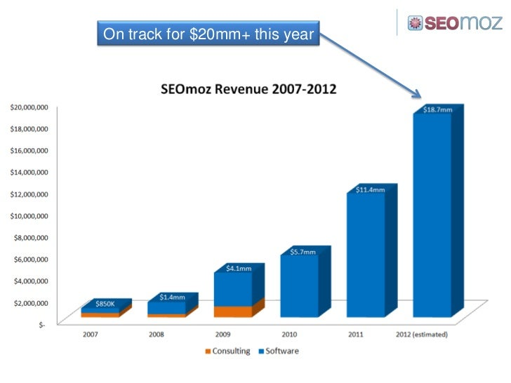On track for $20mm+ this year