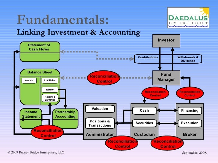 Accounting Hedge Funds