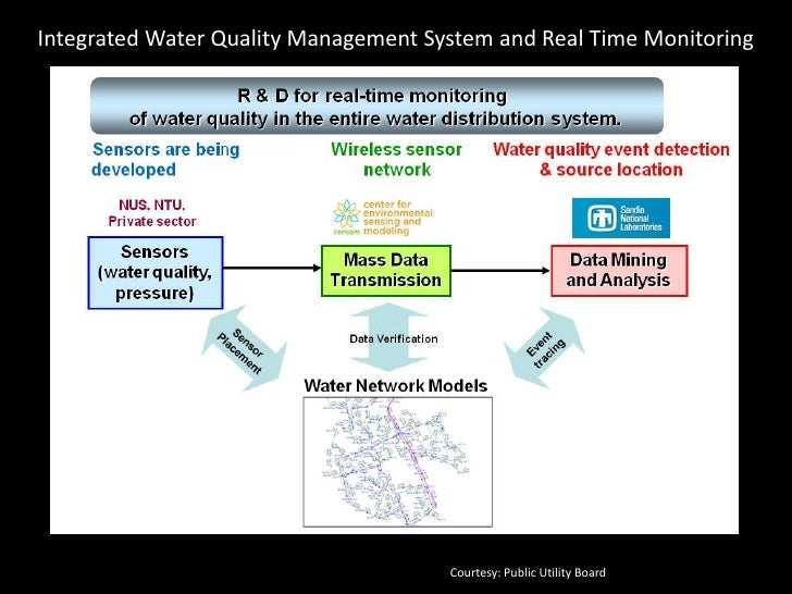 Strategies to Manage Catchment Water Quality                                    Courtesy: Public Utility Board