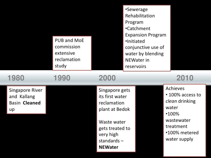 •Sewerage                                             Rehabilitation                                             Program  ...
