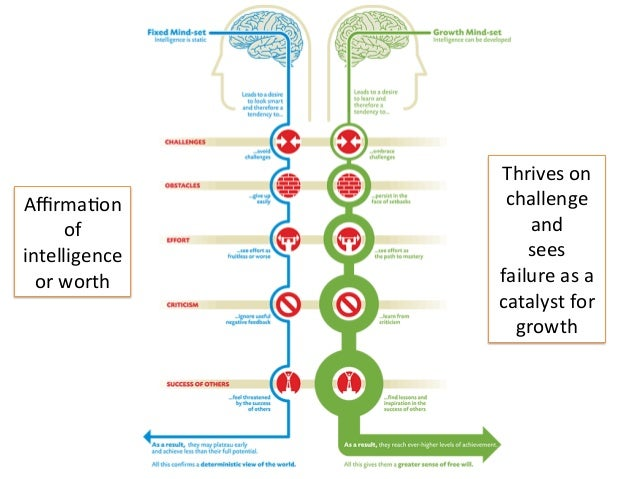 Affirma'on of intelligence orworth Thriveson challenge and sees failureasa catalystfor growth