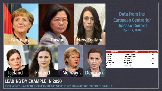 LEADING BY EXAMPLE IN 2020 THESE WOMEN HAVE LEAD THEIR COUNTRIES IN SUCCESFULLY STEMMING THE EFFECTS OF COVID-19 Data from...