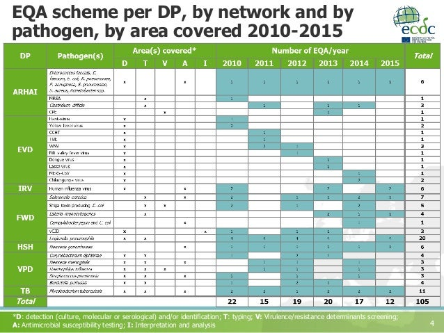 4 EQA scheme per DP, by network and by pathogen, by area covered 2010-2015 *D: detection (culture, molecular or serologica...