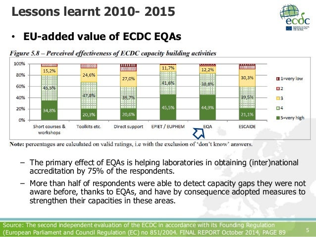 5 • EU-added value of ECDC EQAs – The primary effect of EQAs is helping laboratories in obtaining (inter)national accredit...